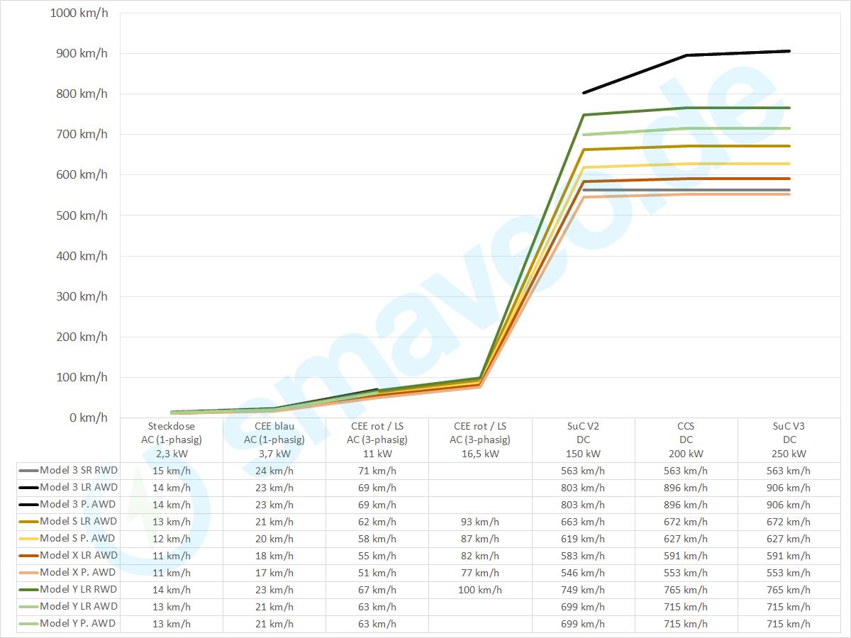 Ladegeschwindigkeiten Tabelle