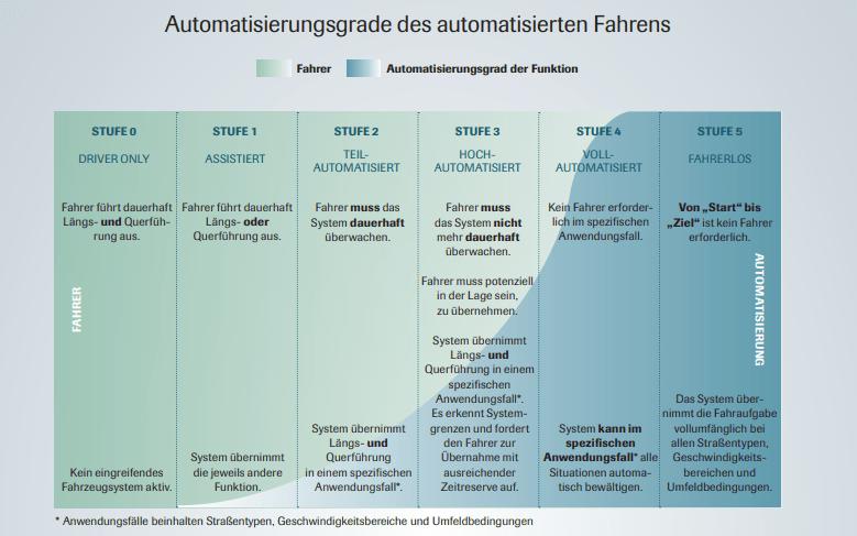 Stufen des autonomen Fahrens