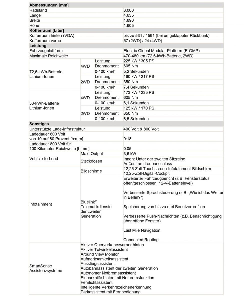 Hyundai IONIQ 5 technische Daten